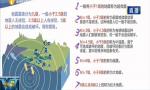 如何區分地震的震級?