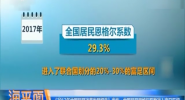恩格尔系数低于0.3 中国成为发达国家?