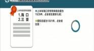 海南上半年专利授权量1644件 同比增长82.26%