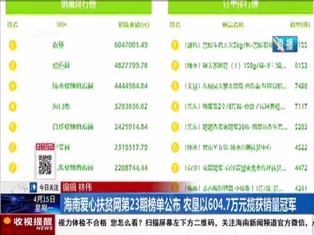 海南爱心扶贫网第23期榜单公布 农垦以604.7万元揽获销量冠军