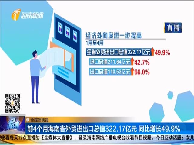 前4个月海南省外贸进出口总值322.17亿元 同比增长49.9%