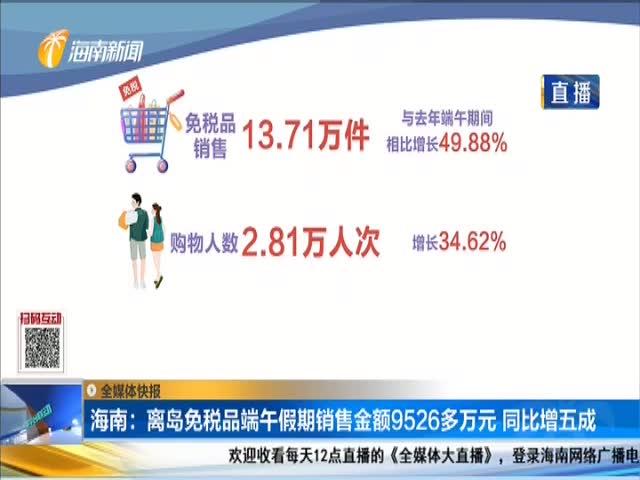 海南:离岛免税品端午假期销售金额9526多万元 同比增五成