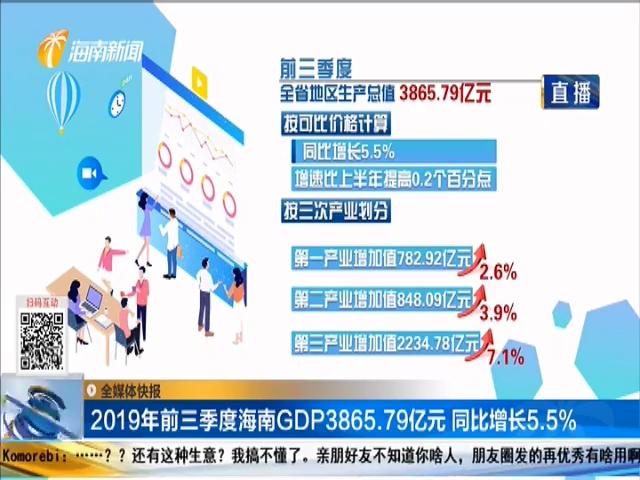 2019年前三季度海南GDP3865.79亿元 同比增长5.5%