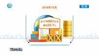 国家统计局:10月份我国进出口增长继续加快