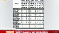 5所重點高中2554個指標分配到68所初中