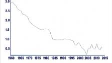 出生率低 老龄化成全球危机 如何应对?