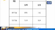 海南省成品油价格上调 95号汽油8.75/升