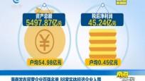 海南企业百强入围门槛连续14年保持增长