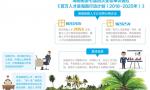 """海南启动""""揽才计划"""":提供创业场所 3年零租金"""