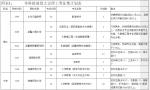 2018年海南省本科提前批文史理工类征集志愿的公告