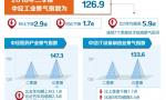三季度中经产业景气指数发布——  新动能持续集聚 工业延续平稳运行