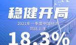 18.3%!一季度中国经济稳健开局