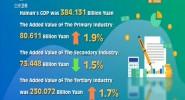 中英双语丨 三季度海南主要经济指标实现正增长
