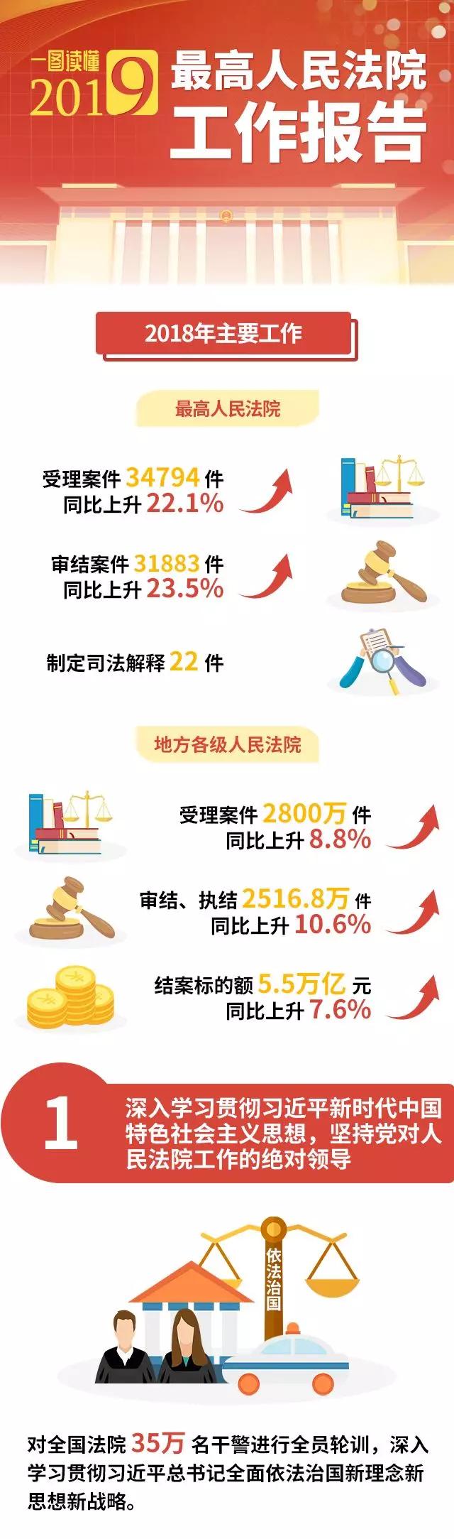 一圖讀懂最高人民法院工作報告