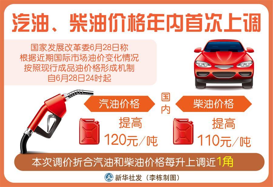 (图表)[经济]汽油、柴油价格年内首次上调