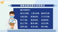 截至今天16時 海南新冠肺炎新增確診病例15例 累計報告157例