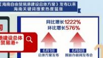 《海南自由貿易港建設總體方案》發布以來 海南關鍵詞搜索熱度最高猛漲1222%