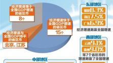 """各省陸續公布前三季度經濟運行""""成績單"""":穩的格局沒有改變"""