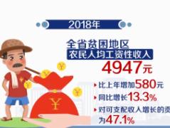 2018年海南脱贫攻坚成效显著 贫困发生率明显下降 贫困人口大幅减少