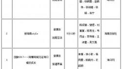 第二十八届中国新闻奖媒体融合奖海南参评作品公示公告