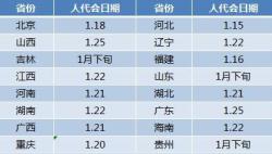 23省份公布2019年省级人代会时间 集中在1月中下旬