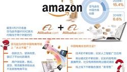 """亚马逊退出中国电商市场 洋电商为何""""玩不转"""""""