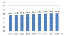 《中国妇女发展纲要(2011—2020年)》统计监测报告:女性健康教育就业等水平持续提升