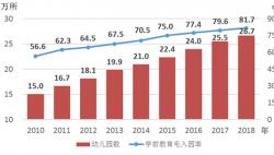 2018年《中国儿童发展纲要(2011—2020年)》统计监测报告出炉 多数指标提前完成