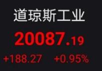 美股三大股指全面收涨 道指重回20000点