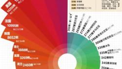 最新:中国以外162495例,6个国家过万
