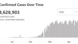 世卫组织:全球累计确诊超462万例