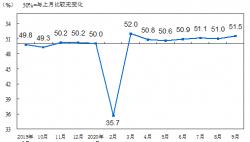 国家统计局:2020年9月中国制造业PMI为51.5%