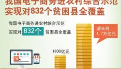 我国电子商务进农村综合示范实现对832个贫困县全覆盖