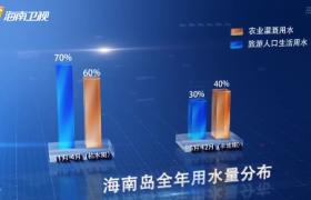 """海南""""十三五"""":全省水务投资521亿元 海岛型骨干水网初具规模"""