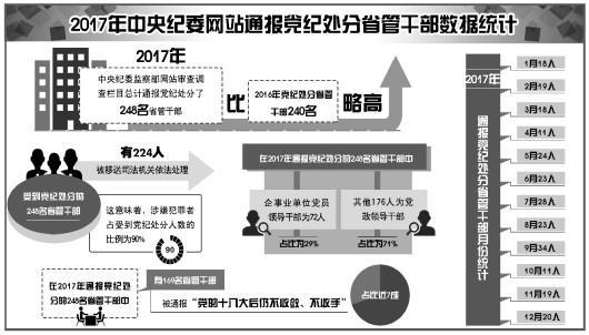 中纪委官网去年共通报党纪处分248名省管干部