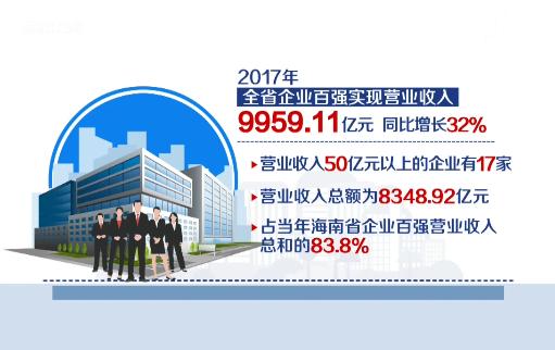 2018海南百强企业出炉 海航集团有限公司位居榜首