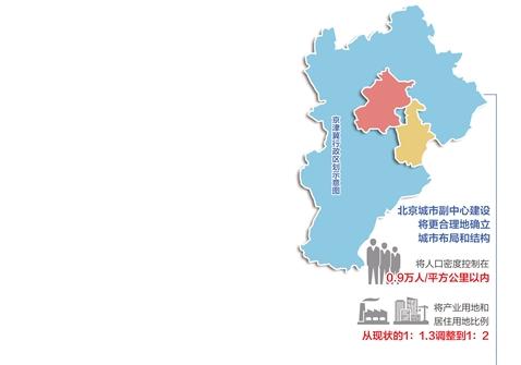 """北京新""""两翼""""加速成型 非首都功能疏解积极开展"""
