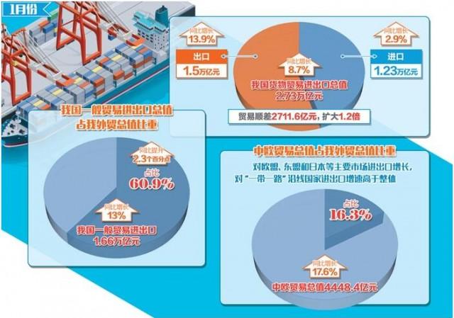 1月我国贸易顺差超出预期 一般贸易进出口增长13%