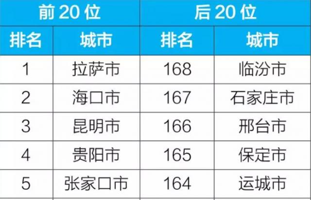 1月全国空气质量状况公布 海口空气质量位居第二