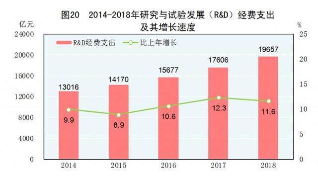 中华人民共和国2018年国民经济和社会发展统计公报