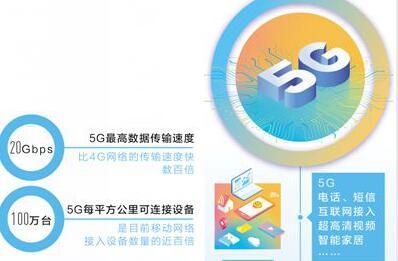 5G时代智