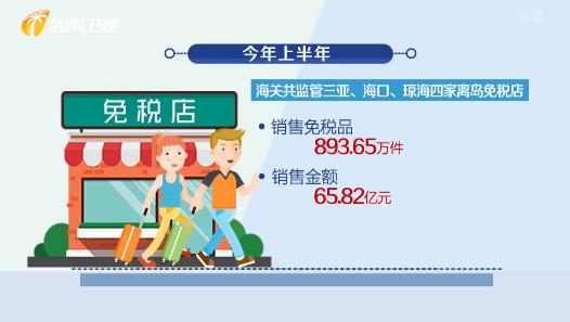 海南离岛免税销售再创新高 上半年销售金额超65亿元