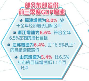 多地前三季經濟運行情況顯示:穩增長有利因素逐漸增多