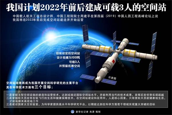 我國計劃2022年前后建成可載3人的空間站
