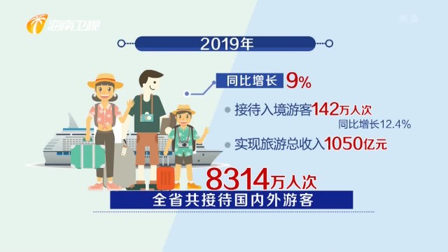2019年海南旅游总收入超千亿 今年将提高旅游千亿产业含金量