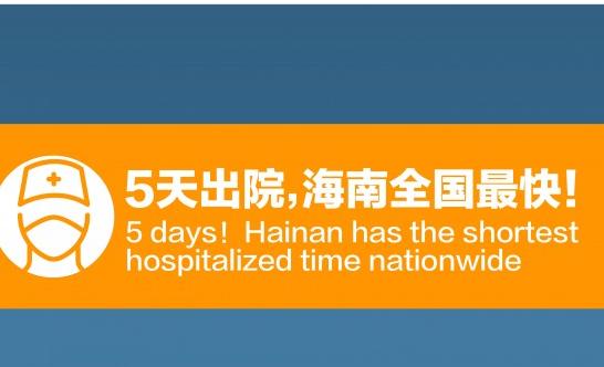 5天出院,海南全国最快!5 days! Hainan has the shortest hospitalized time nantionwide