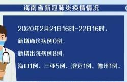 截至今天16時 海南新冠肺炎新增確診病例0例 累計報告168例