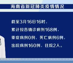 截至今天16时 海南无新增确诊病例 尚有94人接受集中医学观察