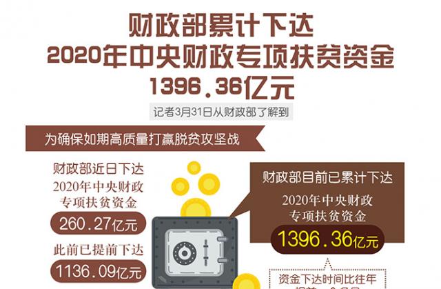 财政部累计下达2020年中央财政专项扶贫资金1396.36亿元
