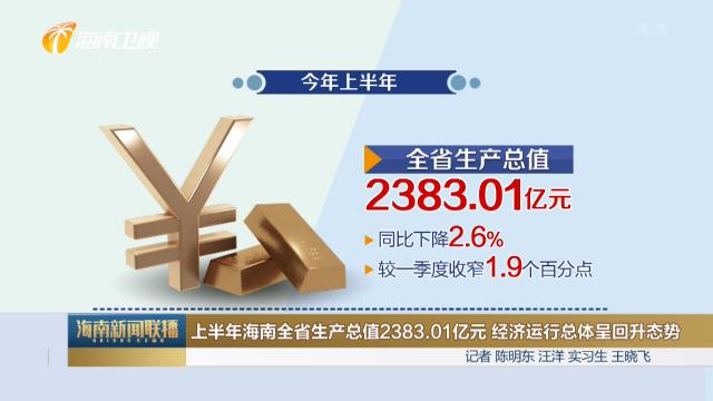 上半年海南全省生产总值2383.01亿元 经济运行总体呈回升态势